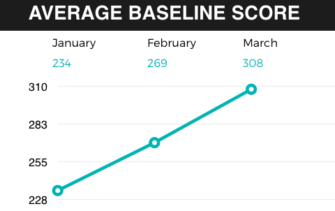 How BASE Uses Data To Get Results And Take Out The Guesswork